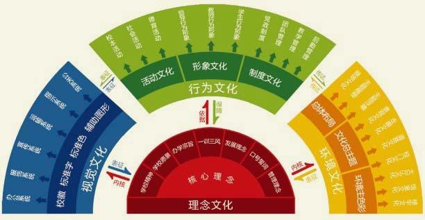 SIS系统优化设计